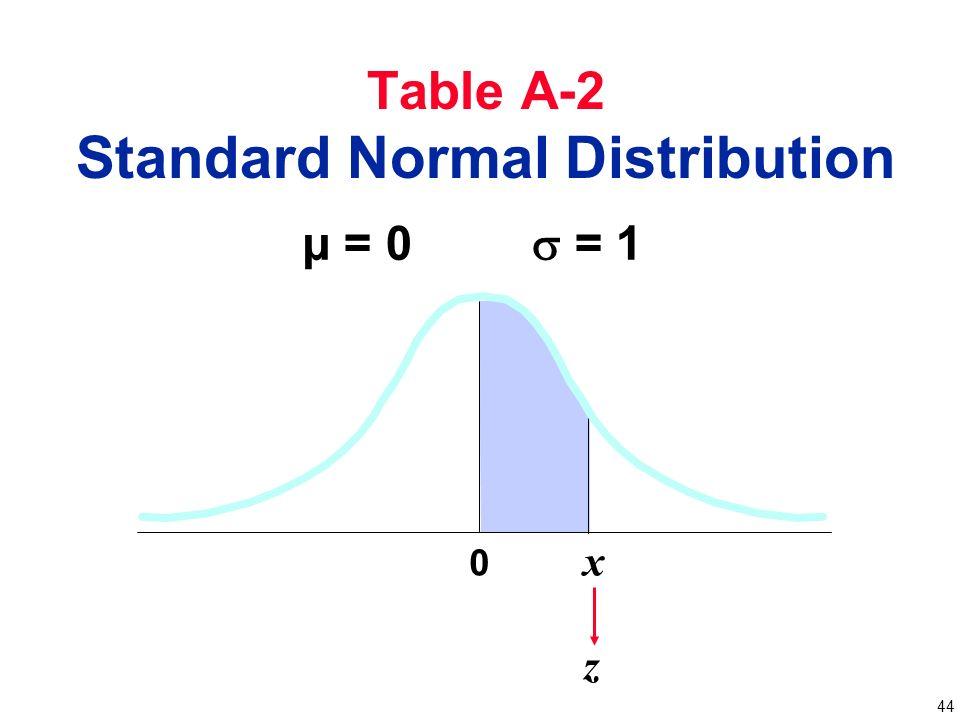Standard normal table - Ecosia