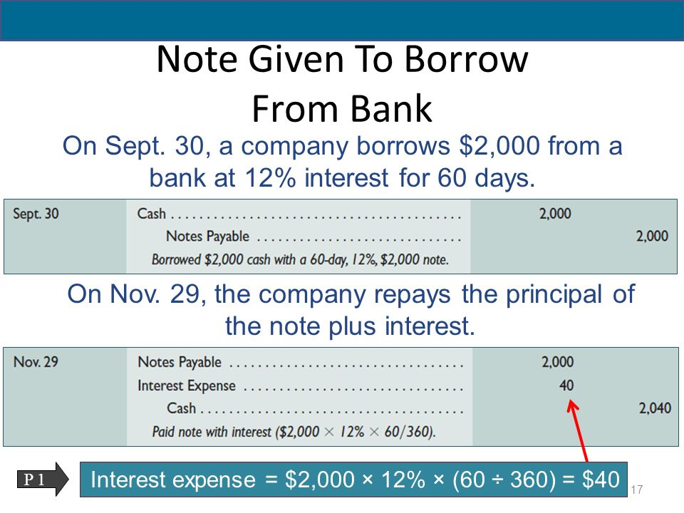 Note Payables note payables notes payable, notes payable, current - note payables