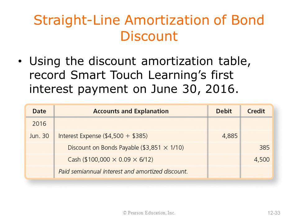 Amortization Bonds Colomb Christopherbathum Co Info and News - amortization bonds