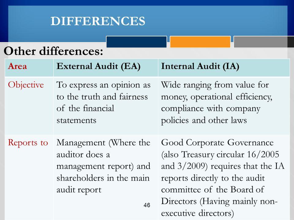 External Audit Report - Design Templates