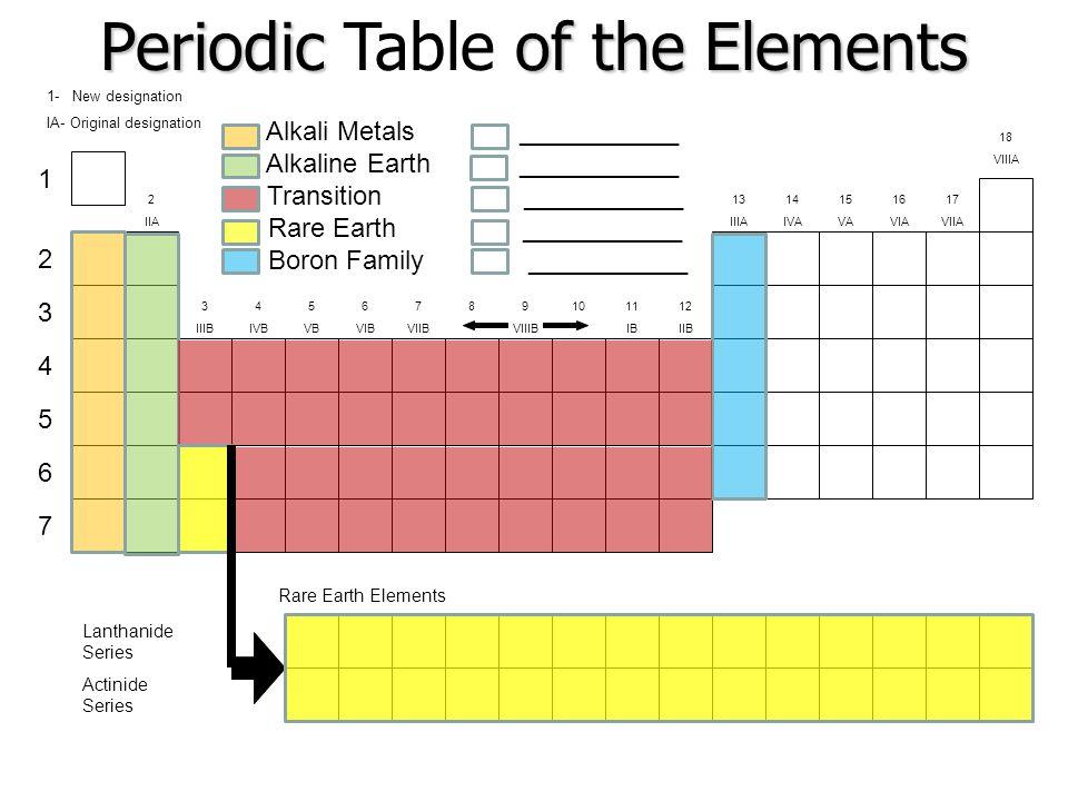 New Best Periodic Table App Iphone Periodic Periodic Table Mystery - new periodic table for alkali metals