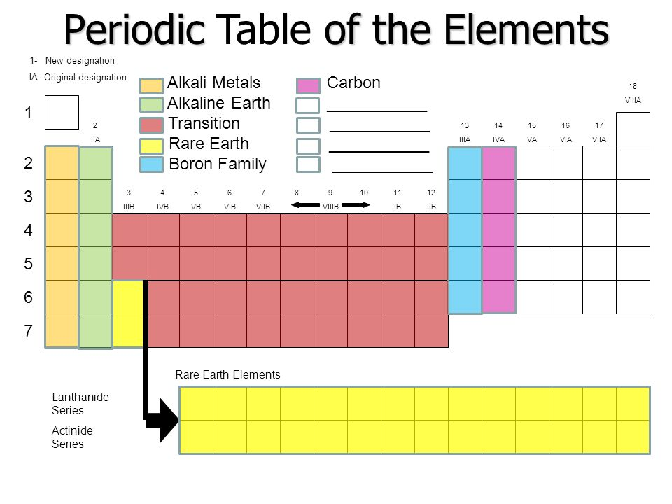 The Periodic Table - ppt video online download - new periodic table for alkali metals