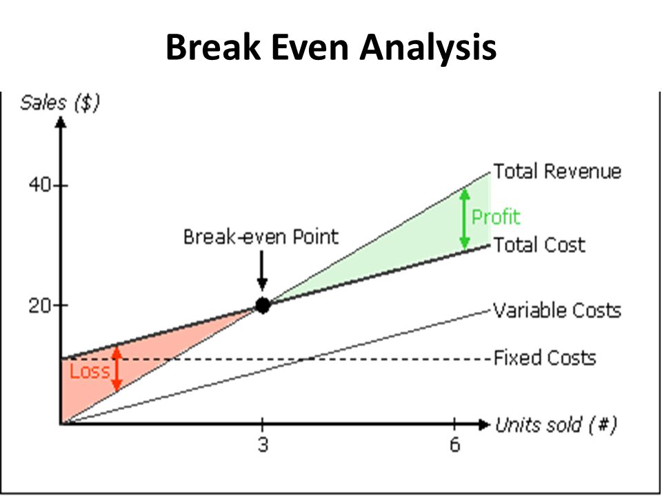 break even analysis - Goalgoodwinmetals - Breakeven Analysis