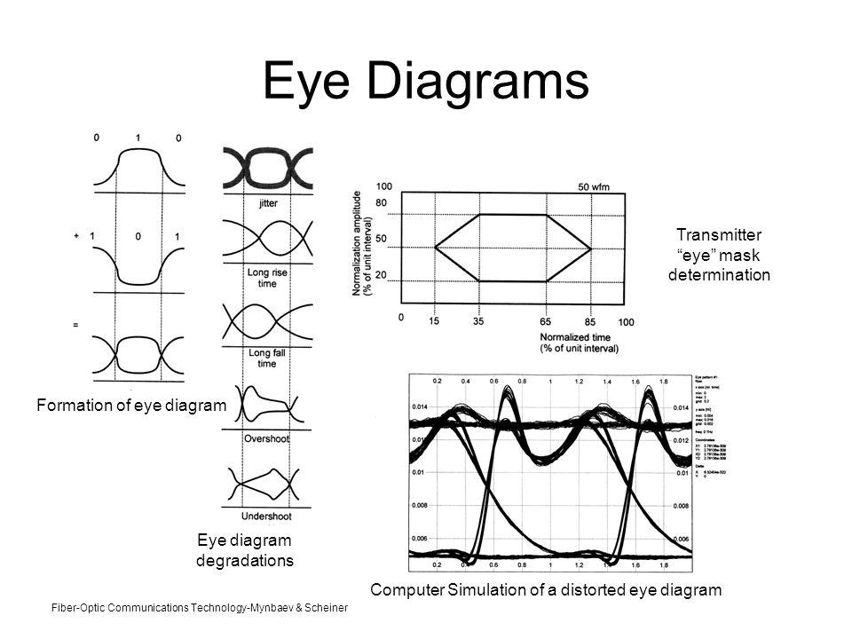 rf signal eye diagrams