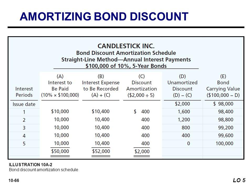 amortization of bond discount - Goalgoodwinmetals - amortization bonds