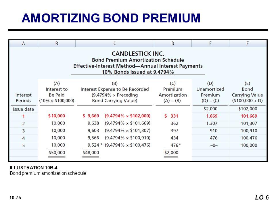 best Bond Premium Amortization Cash Flow Statement image collection - amortization bonds