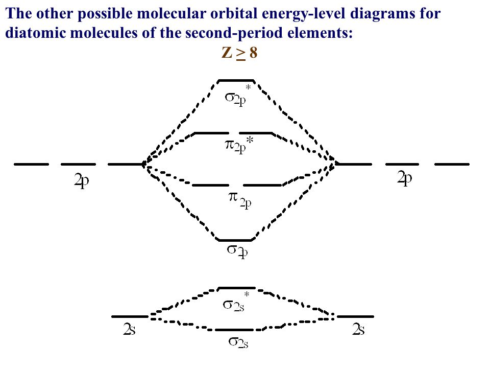 molecular energy level diagram homonuclear