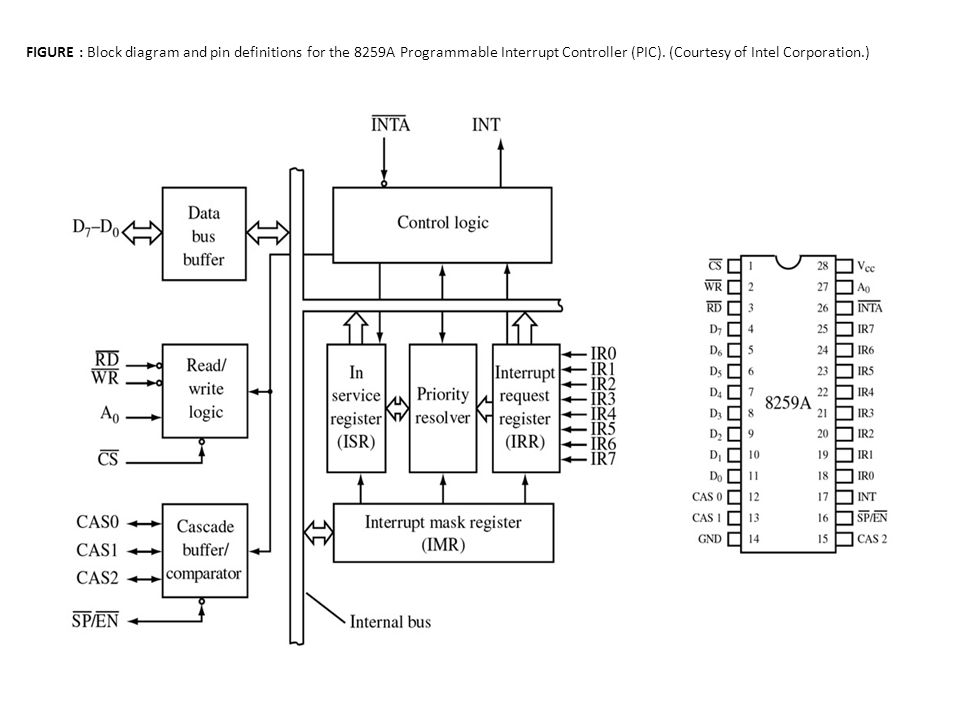 block diagram of 8259 interrupt controller