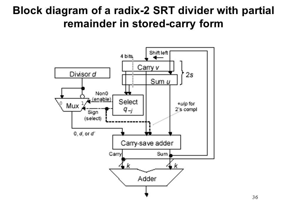 pentium 3 block diagram