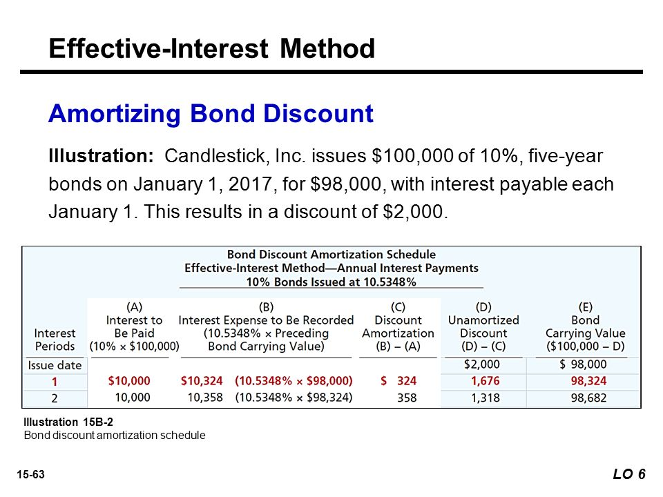 Solved Straight-line Amortization Of Bond Discount L O P2
