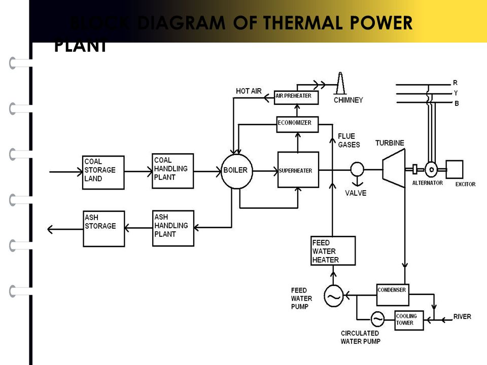 thermal power plant full diagram