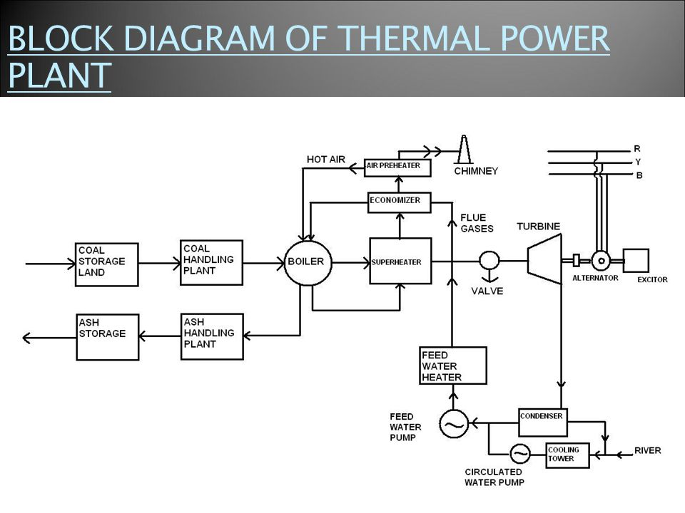 thermal power plant block diagram and explanation