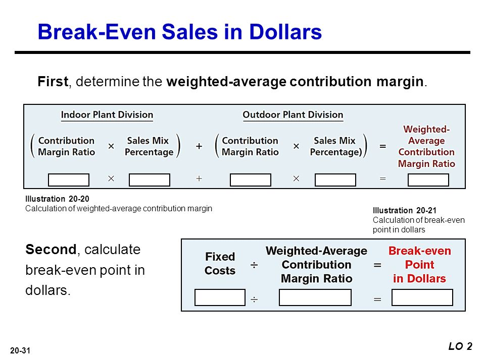 Contribution margin and breakeven analysis simulation Homework - Breakeven Analysis