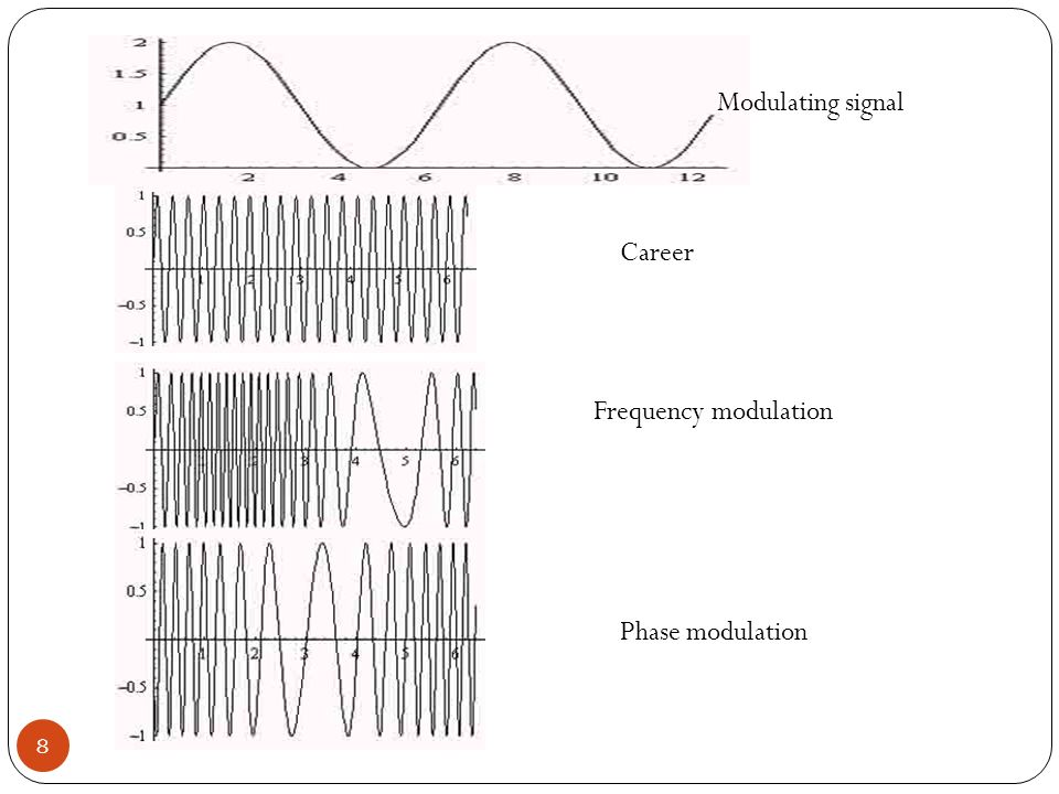 frequency modulation circuit
