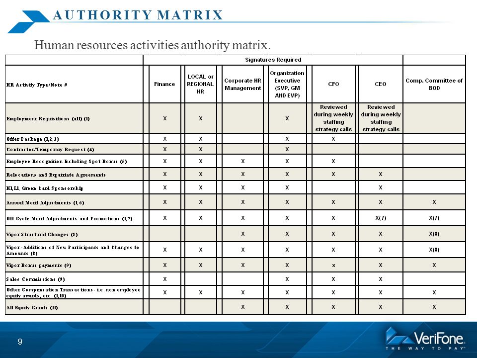 Nice Authority Matrix Template Format Ornament - Examples ...
