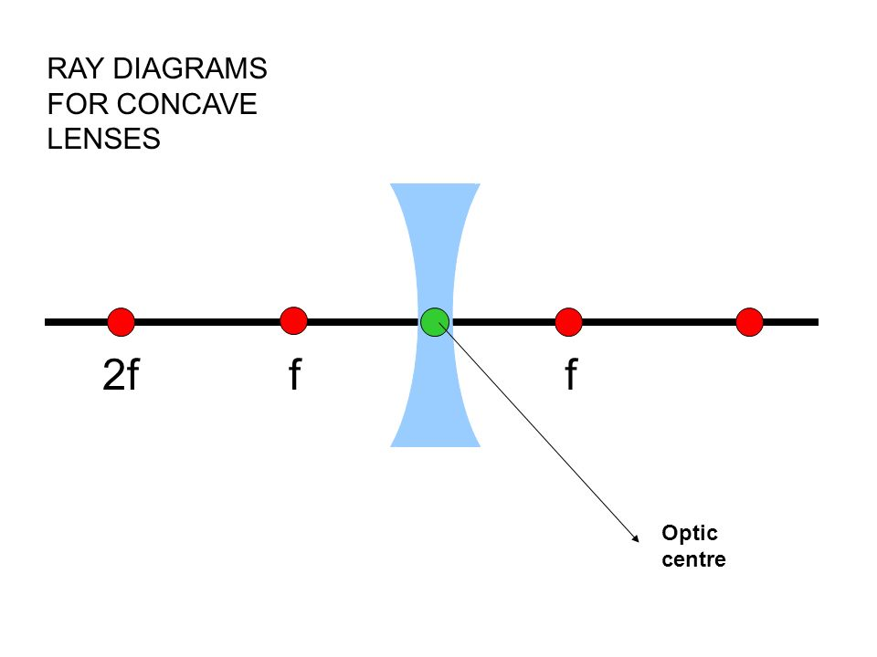 ray diagram lens