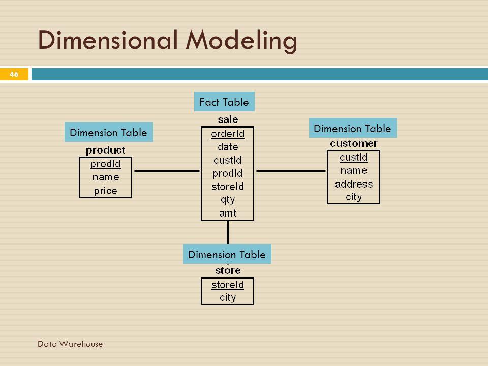 Dimensional Data Modeling Resume dimensional data modeling