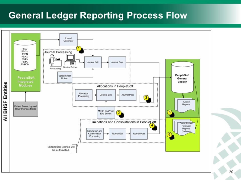 process flow diagram general ledger