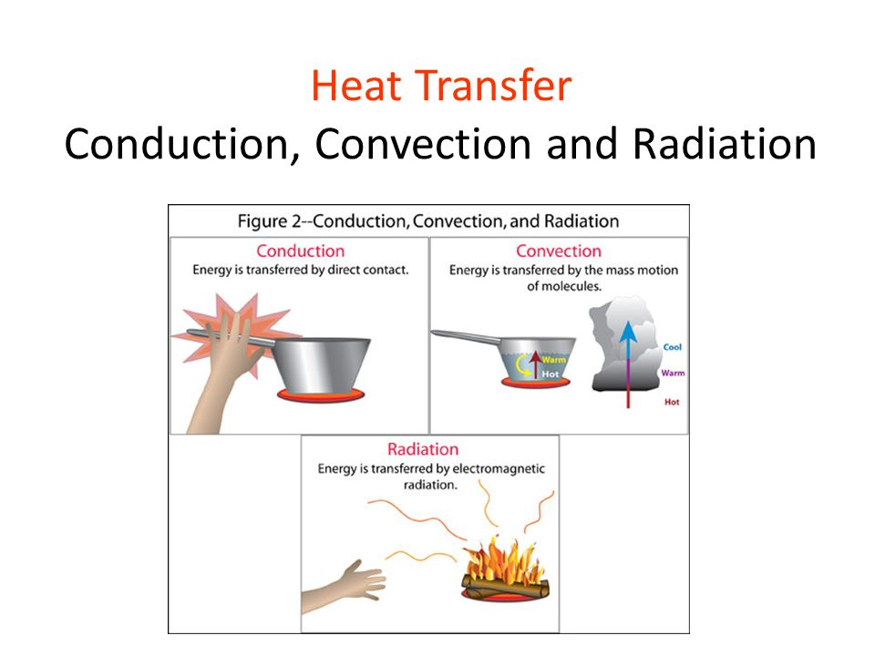 Heat Transfer Conduction Convection And Radiation Ppt