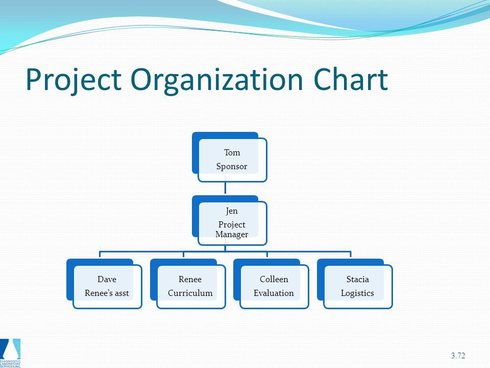 Genrays matrix template Homework Academic Service snhomeworkzysm - project organization chart