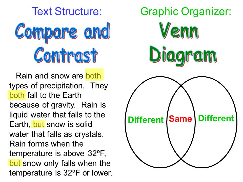 when would you use a venn diagram when reading text