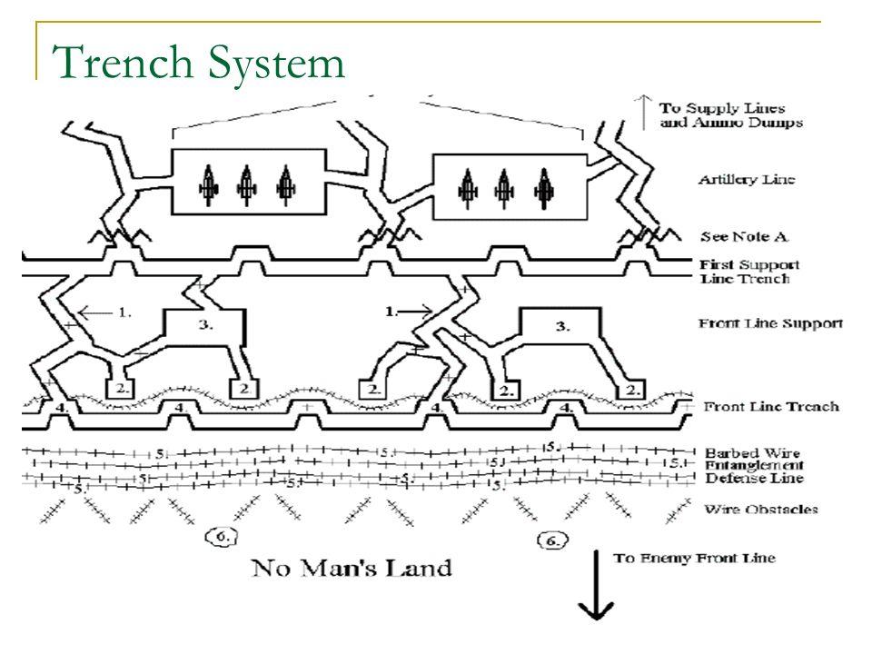 pics photos world war 1 trench diagram