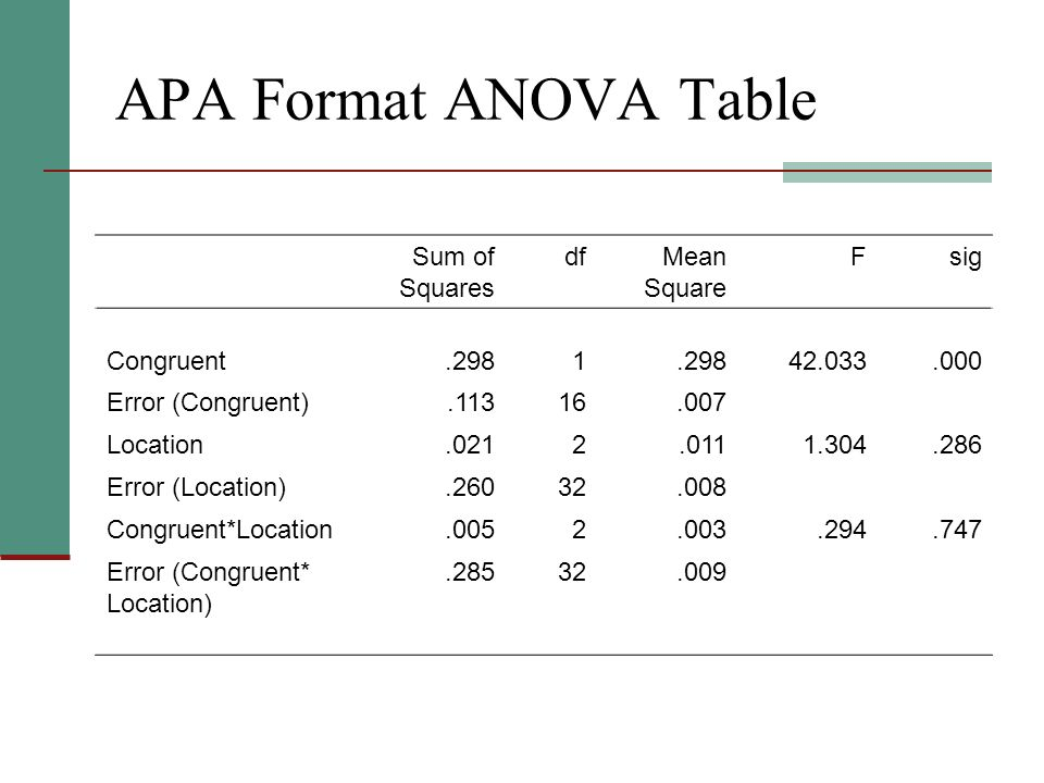 Apa report format tables - Reporting Results of Descriptive and