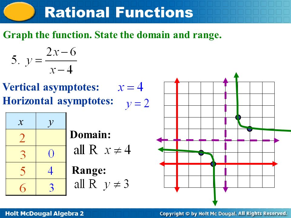 Graphing Rational Functions Worksheet Ivoiregion
