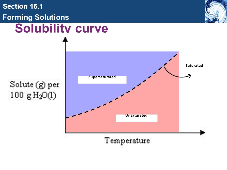 Fancy Solubility Chart Example Image Collection - Administrative
