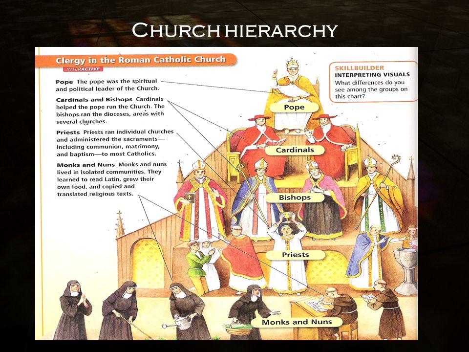 catholic hierarchy - Ecosia