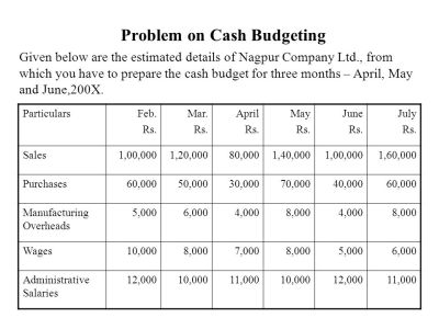 PREPARATION OF CASH BUDGET - ppt video online download