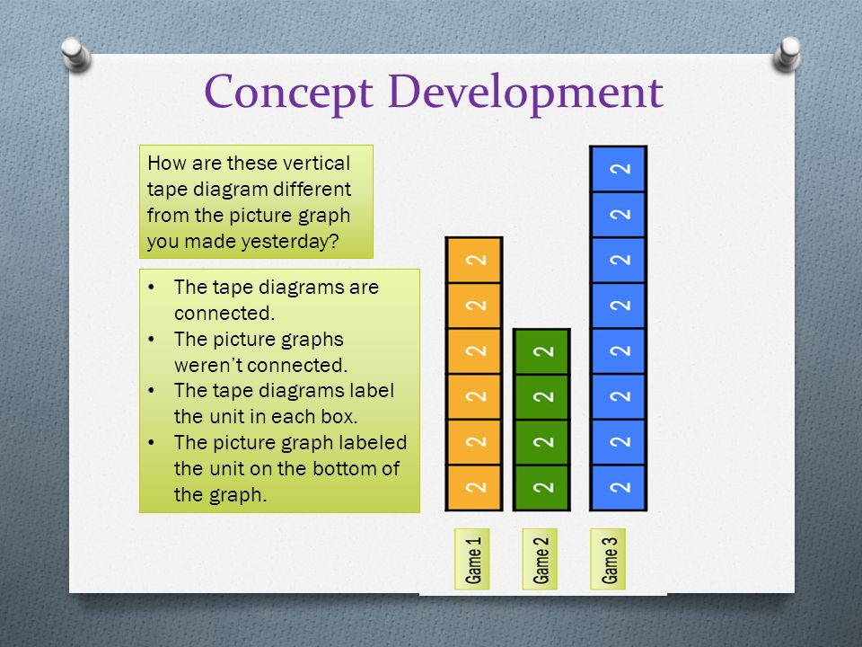 Rotate tape diagrams vertically (to create bar graphs) - ppt video