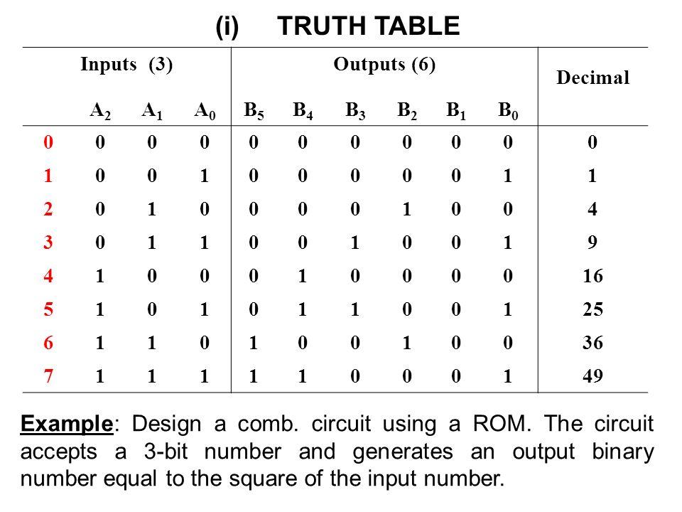 5 Bit Truth Table Wiring Schematic Diagram