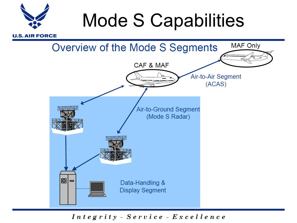 Mode S Implementation OVERALL BRIEFING CLASSIFICATION UNCLASSIFIED