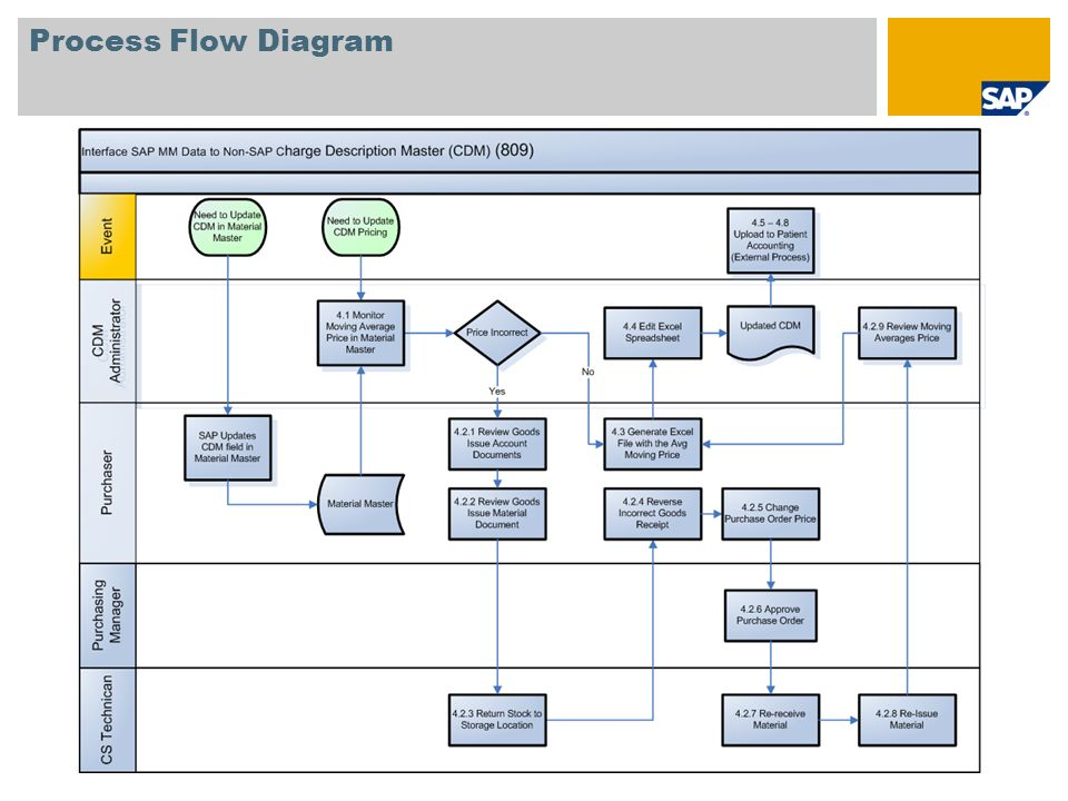 Excel Process Flow Chart Template - mandegarinfo - process flow chart template