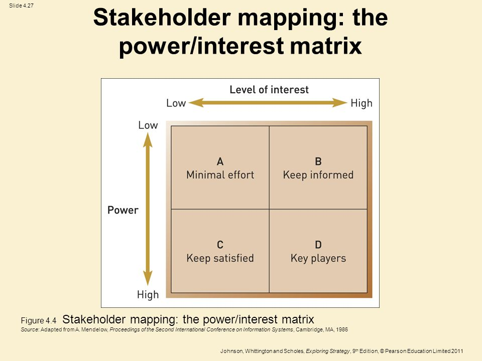 Power Interest Matrix. power interest matrix stakeholder mappping ...