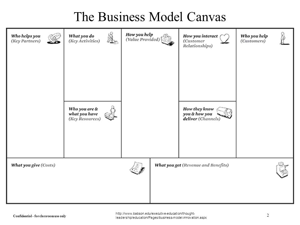 The Business Model Canvas An Introduction - ppt download