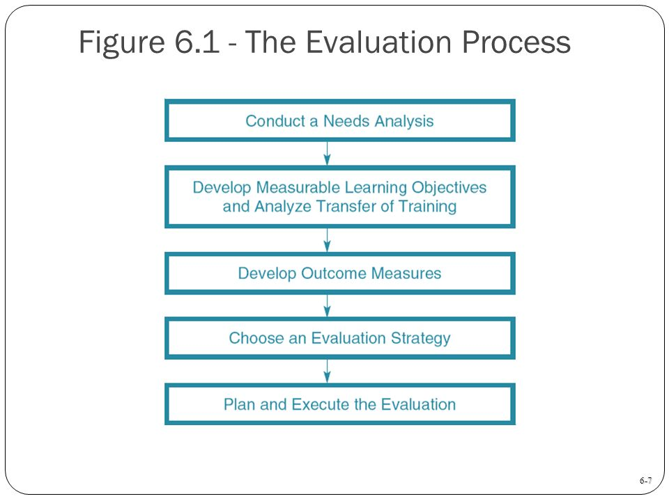 Training Evaluation Chapter 6 - ppt download