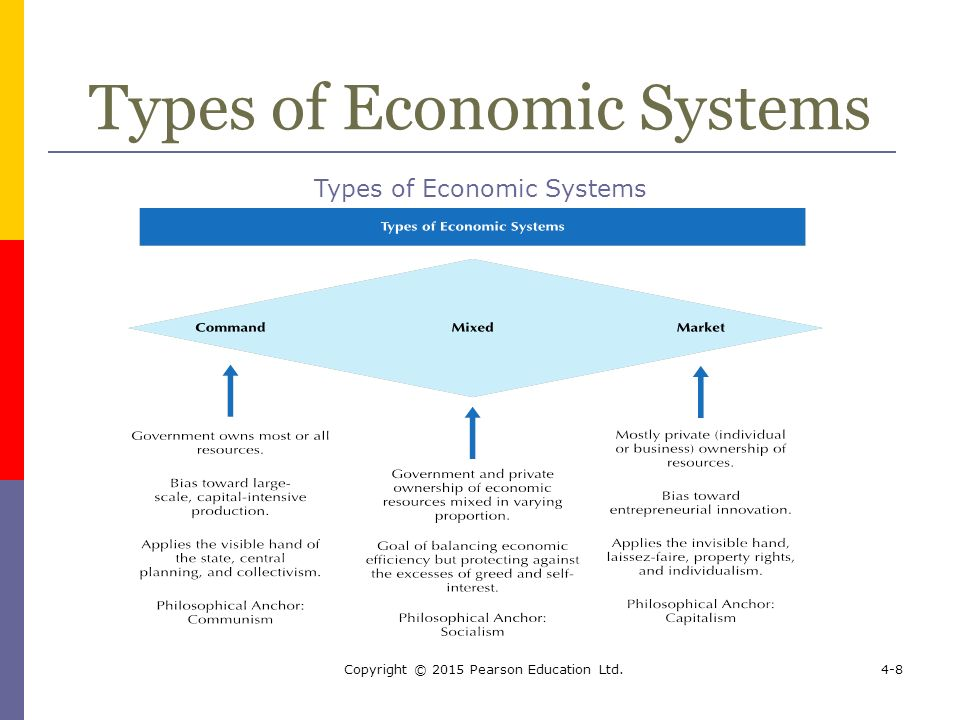 Major types of economic systems College paper Help ohpaperosdv