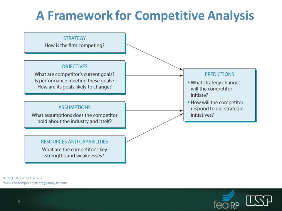 Chapter 4 Further Topics in Industry and Competitive Analysis - ppt