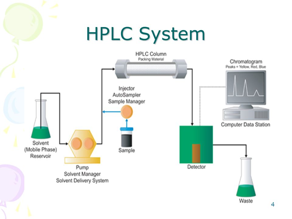 High Performance/Pressure Liquid Chromatography (HPLC) - ppt video