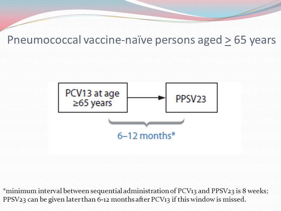 Pneumococcal Conjugate Vaccine PCV13 What You Need to Know - induced