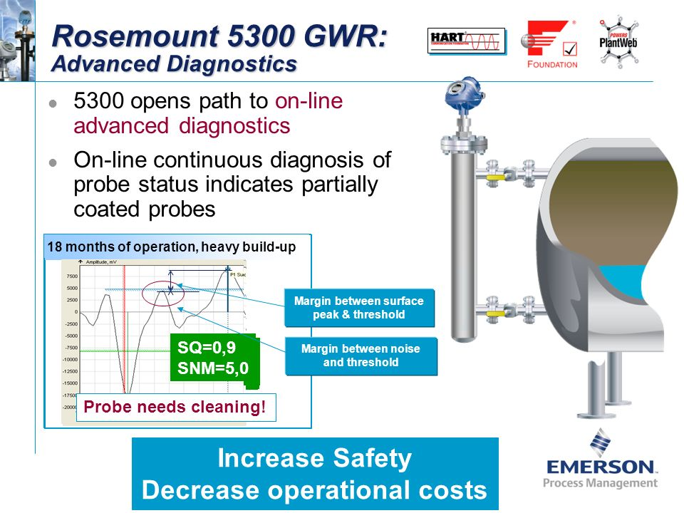 Replacing Displacers with Guided Wave Radars - ppt download