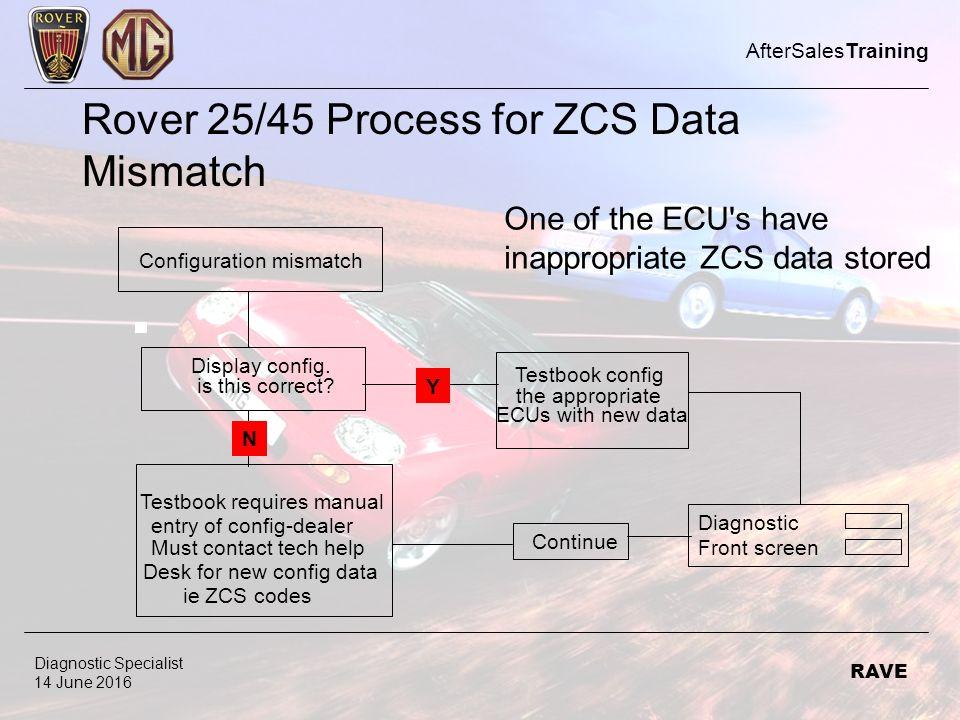 Rover 25 Ecu Wiring Diagram Wiring Schematic Diagram