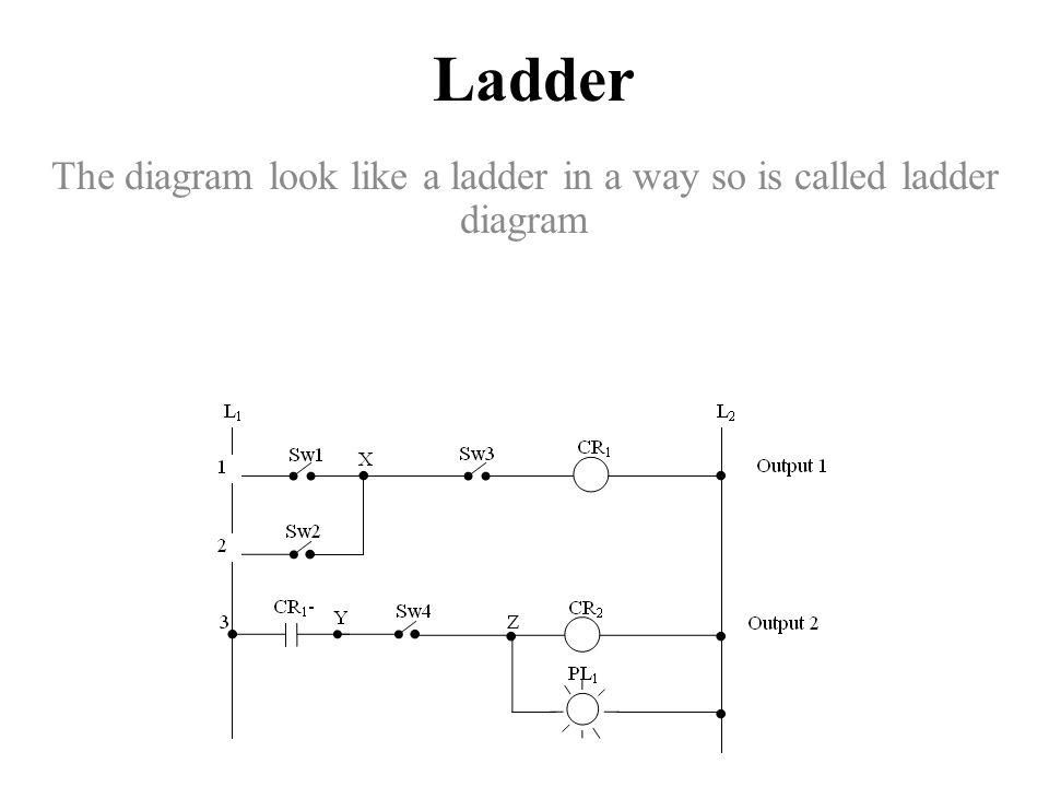 Ladder Logic Diagram For Bottle Filling System - Wwwcaseistore \u2022