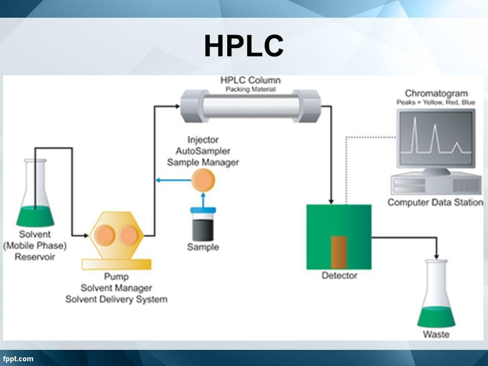 Chromatography HPLC, HPSEC, MS, LC-MS/MS, GC - ppt video online