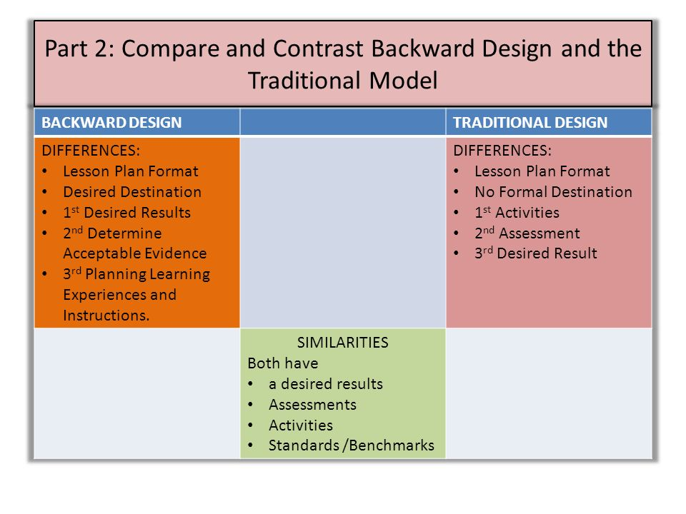 Part1 EFFECTIVE LESSON PLANNING AND DESIGN - ppt video online download