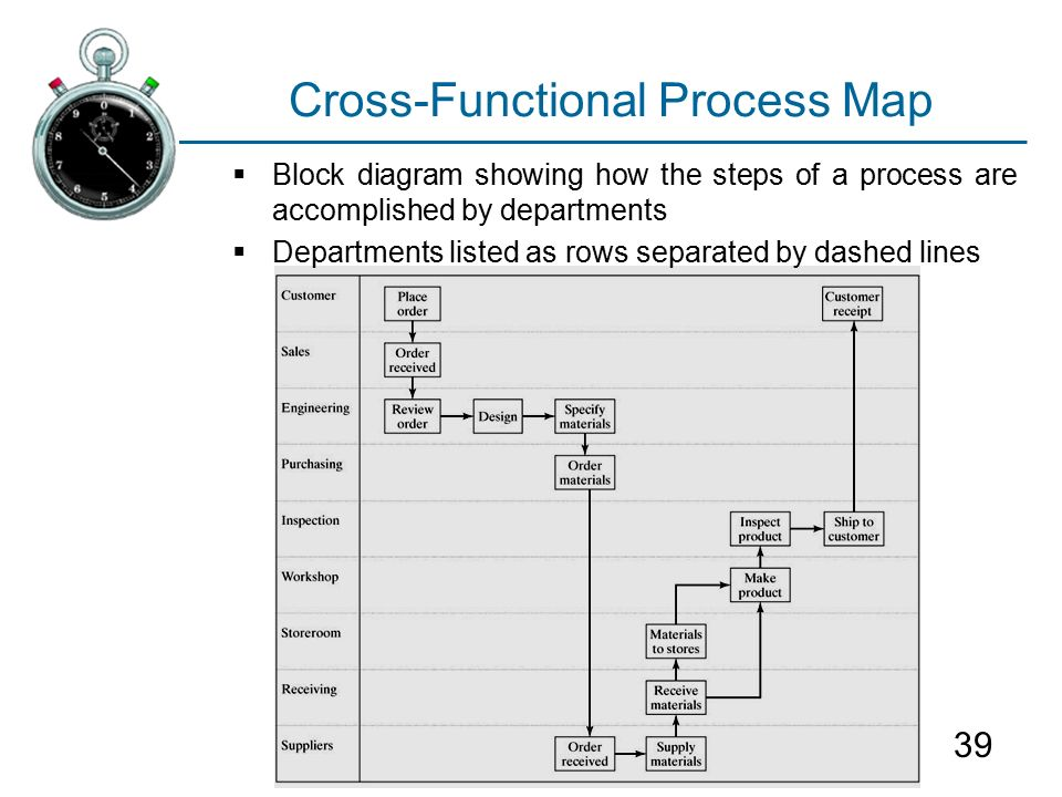 Cross-functional Process Map Library Systems Support And