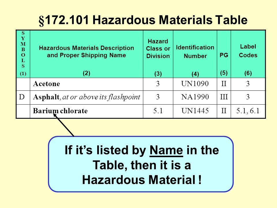 Transportation Of Hazardous Materials Ppt Download