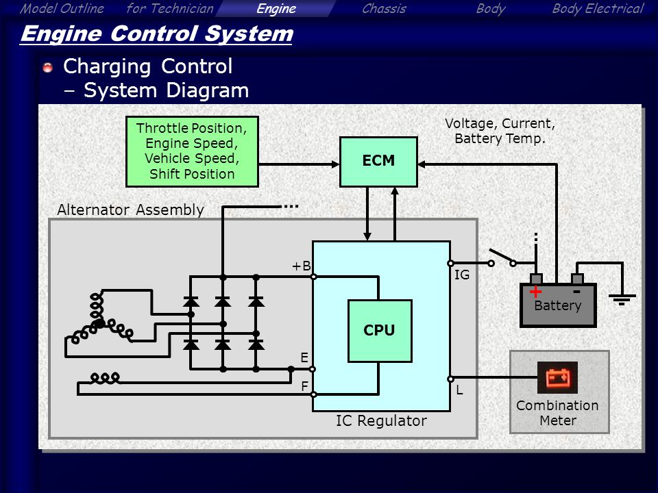 Alphard - Engine Contents Click a Section Tab - ppt video online
